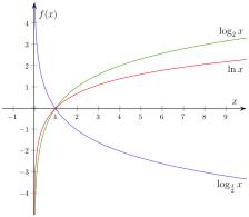 exponentielle funktioner